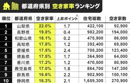 都道府県別空き家率ランキング 山梨県は第一位